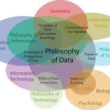 Philosophy Venn Diagram Practice A Venn Diagram Describing The Associated Fields And Important Topics