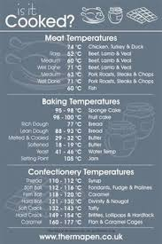 Meat Doneness Temperature Chart Celsius 12 Best Meat Temperature Chart Images In 2019 Meat