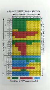 Strategy Chart For Blackjack Details About Blackjack Card Basic Strategy Chart 4 6 8 Decks Dealer Hits Soft 17 Cards