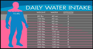 Water Chart How Much Water You Should Drink According To