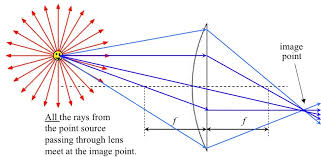 the three easy to find rays are shown in dark blue the extreme rays in the spray that hit the lens at its edges are shown in light blue