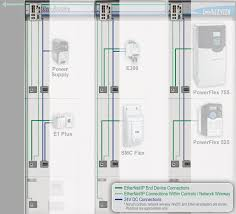 rockwell automation intellicenter ethernet ip solutions ethernet connections and 24v dc power connections are automatically connected and disconnected upon unit insertion and removal