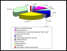 Дипломная работа Депозитные операции коммерческого банка  Дипломная работа Депозитные операции коммерческого банка ru