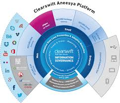 Information Governance Products Clearswift