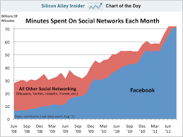 Chart Of The Day Facebooks Dominance Of Social