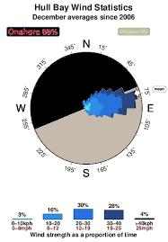 Hull Tide Chart Hull Bay Surf Forecast And Surf Reports Saint Thomas Us