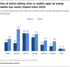 free dating sites for 17 year olds