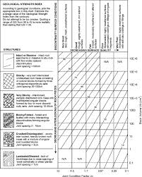 Rock Mass Rating An Overview Sciencedirect Topics