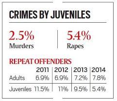 juvenile crime share static govt s own data contradicts maneka crime