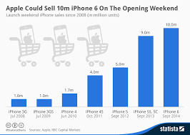 Chart Of Iphone Sales Apples First Day First Show Weekend Sales From Iphone 3gs