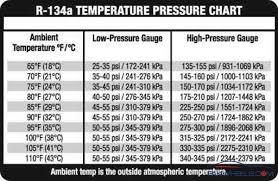 R12 Pressure Temperature Chart
