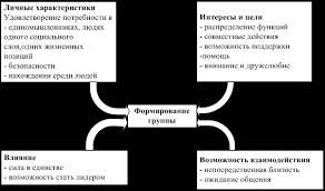 Факторы влияющие на девиантное поведение современного человека  Факторы влияющие на поведение человека реферат