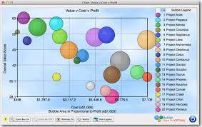 Moving Bubble Chart Axes Bubble Chart Pro