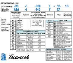 Tecumseh Superheat Subcooling Temperature Pressure Chart