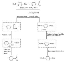 Benzoic Acid Extraction Flow Chart Write A Flowchart That Shows How To Separate P