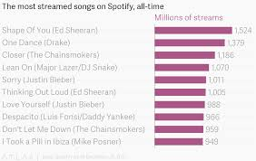 Spotify Charts 2017 The Most Streamed Songs On Spotify All Time