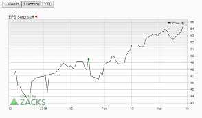 Intel Stock Price Chart Intel Corporation Intc Daily Price Forecast March 15