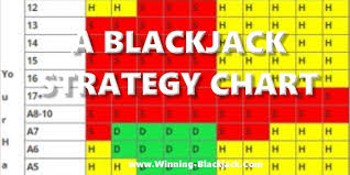 Blackjack Tips Chart A Blackjack Strategy Chart Winning Blackjack