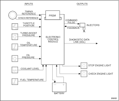 nissan xterra ecm wiring diagram wiring library 2005 freightliner detroit ecm wiring diagram wire center u2022 freightliner jake brake wiring diagram 2008