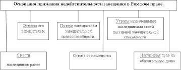 наследования по закону и по завещанию реферат Портал правовой   наследования по закону и по завещанию реферат фото 4