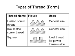 Threads And Fasteners Ppt Video Online Download