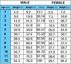 36 Expert Pitbull Age Weight Chart