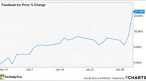 Facebook Chart Stock Why Facebook Stock Jumped 27 2 In January Nasdaq
