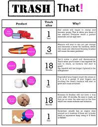 Makeup Expiration Chart Makeup Expiration Date Chart Saubhaya Makeup