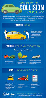what is collision insurance allstate