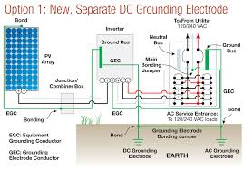 code corner more on system grounding home power magazine option 1 new separate dc grounding electrode