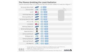 Radiation Levels In Cell Phones Chart Oneplus Xiaomi Top List Of Phones Emitting Highest