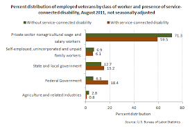 Va Disability Pay Chart 2011 Bureau Of Labor Statistics
