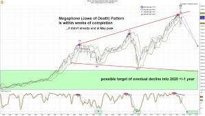 Dow 12 Month Chart Why The Dow Jones Industrial Average Could Begin A 70