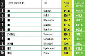 OUTLOOK Survey 2012 : Rankings of Top 10 Engineering Colleges In ...