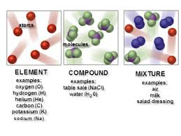 Elements, Compounds and Mixtures. Elements are substances that ...
