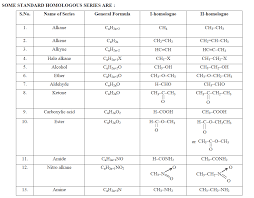 Organic Chemistry Functional Groups Chart Pdf Homologous Series Of Alkanes Alkenes And Alkynes With Examples