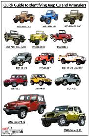 Jeep Wrangler Model Comparison Chart Ride Guides A Quick Guide To Identifying Jeep Cjs And 1987