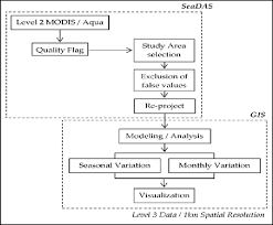 What Does Chart Mean In Science Flow Chart Of Proposed Methodology Descriptive Statistical