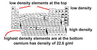 Periodic Table Of Elements Density Chart 78 Clean Periodic Table Density Chart