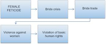 Chart On Female Foeticide The Unabated Female Feticide Is Leading To Bride Crisis And