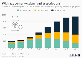 Chart With Age Comes Wisdom And Prescriptions Statista
