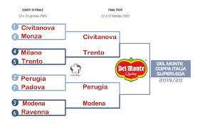 Coppa Italia - quarti di finale - Volleyball.it