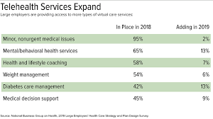 For 2019 Employers Adjust Health Benefits As Costs Near