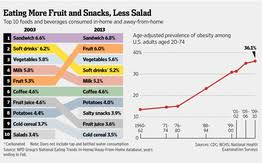americans eating habits take a healthier turn study finds wsj americans eating habits take a healthier turn study finds