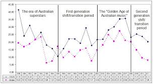 Aria Charts 2000 Australian Music Business An Analysis Of The Aria Charts