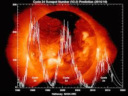 Northern Lights Solar Cycle Solar Maximum Wikipedia