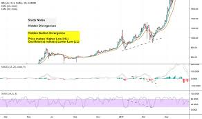 Babypips Chart Patterns Babypips Tradingview