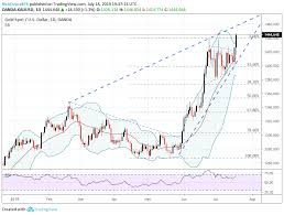 Gold Price Rips Usd Dips Sharply As Fed Rate Cut Bets Surge