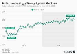 Chart U S Dollar Increasingly Strong Against The Euro