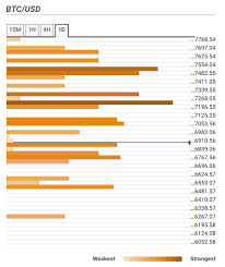 Bitcoin Price Prediction Btc Usd Bulls Push The Price